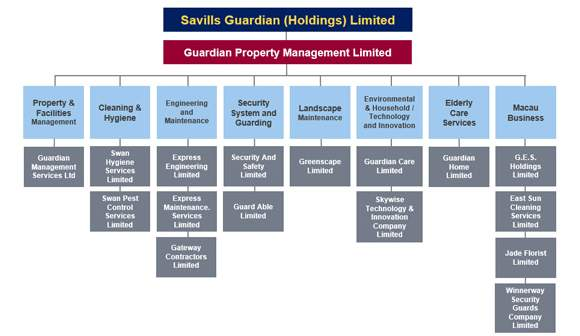 Savills Guardian Group Structure